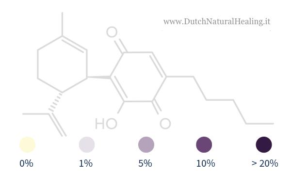 CBD test percentage